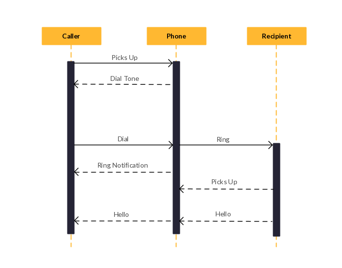sample sequence diagram for web application