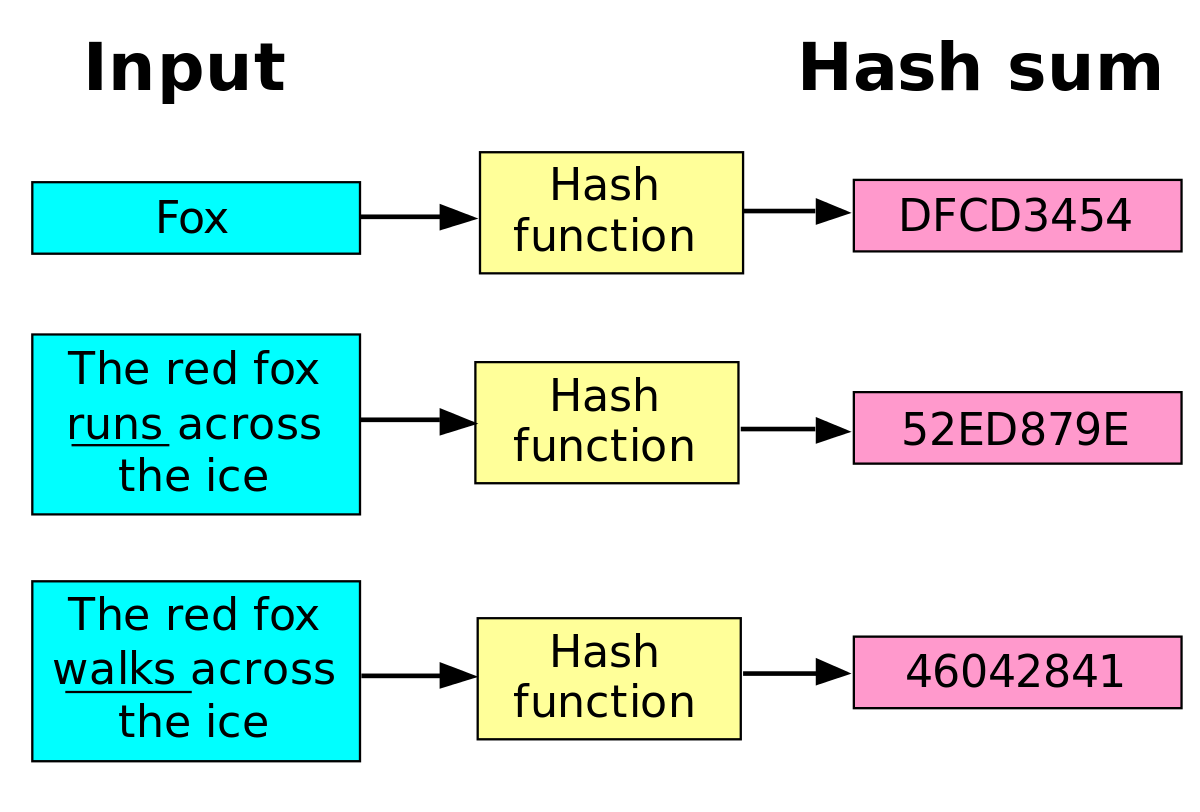 another application of cryptographic hash functions in secure