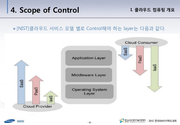 saas cover layer 2 application platform to layer 5 hardware