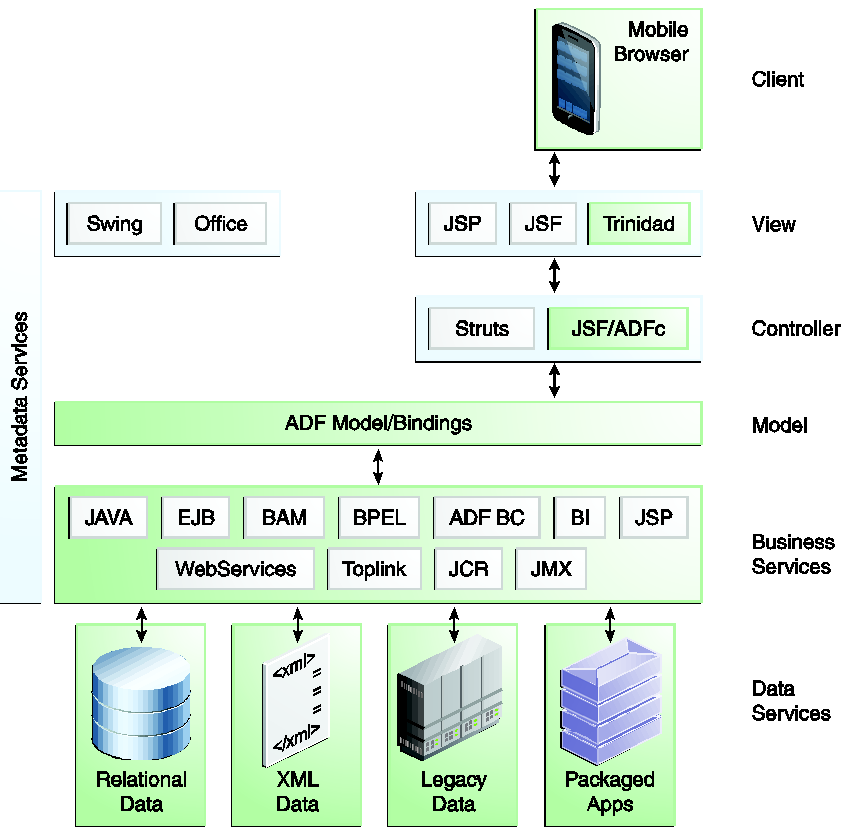 developing web applications for desktop and mobile devices