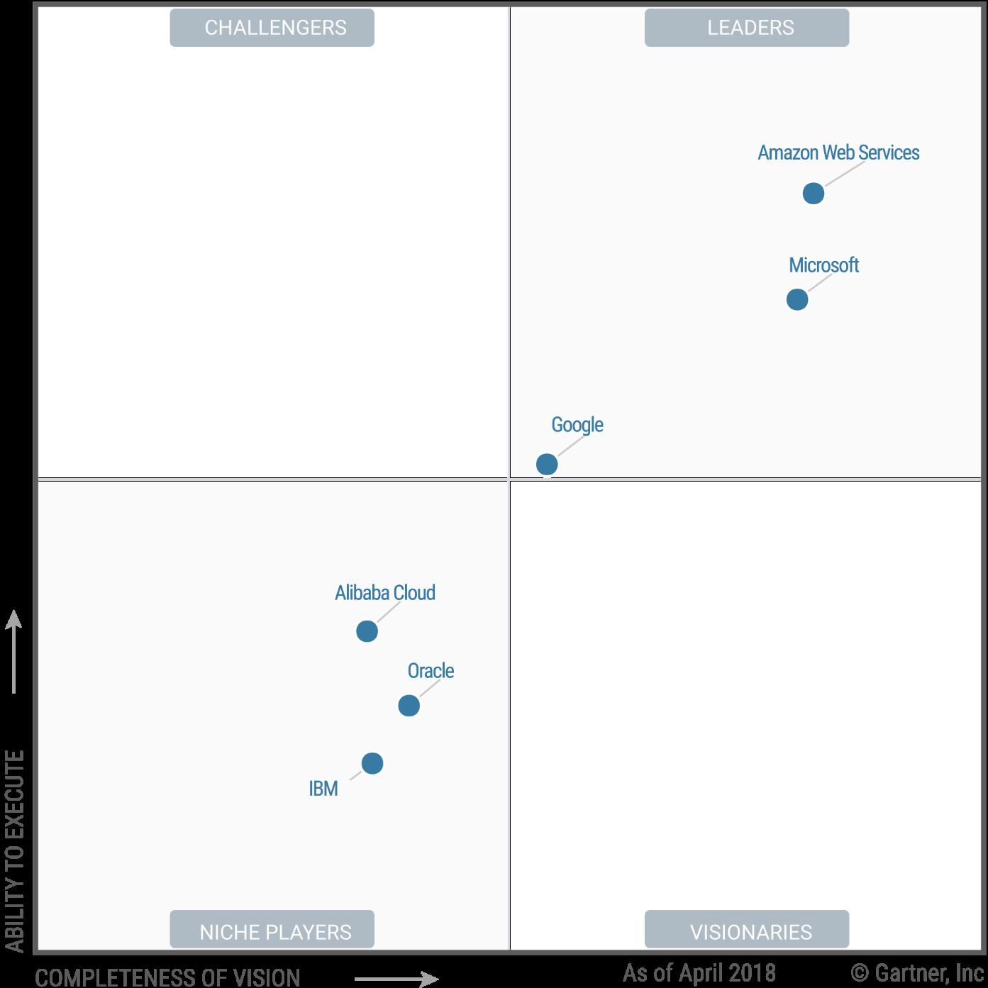 web application firewall market leader