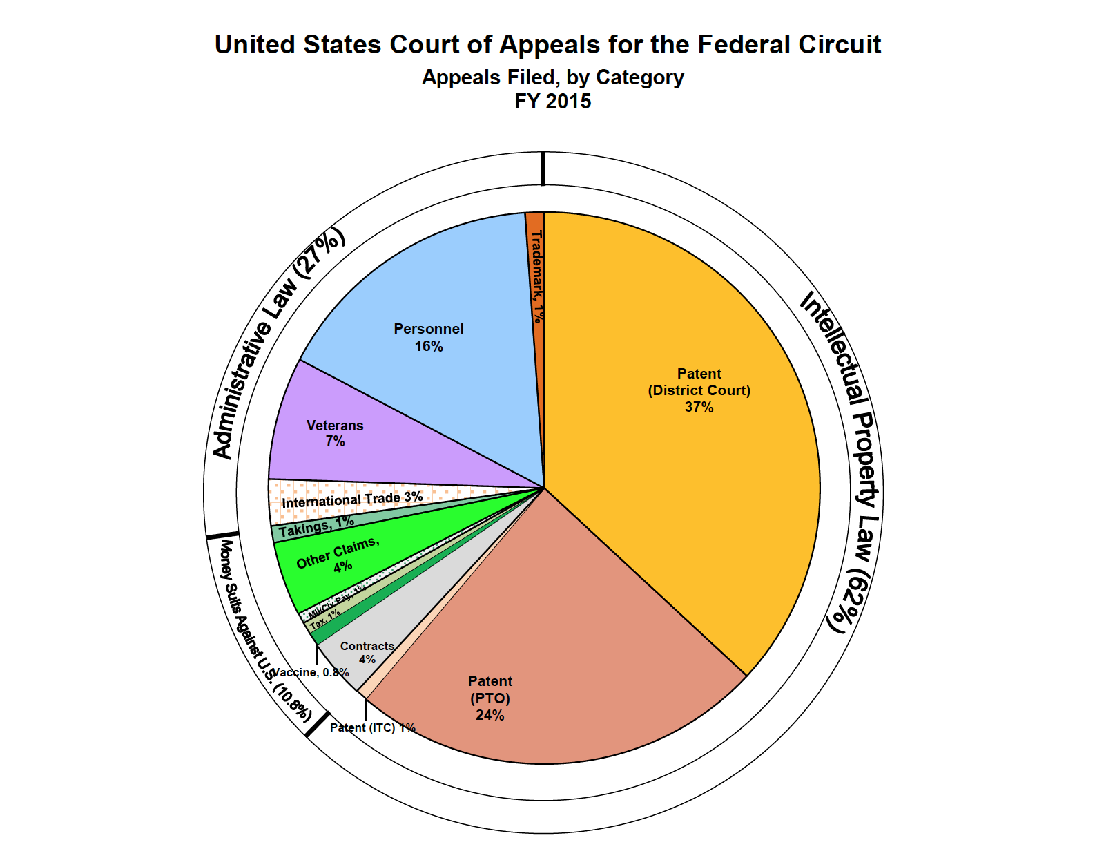 federal circuit court appeal application