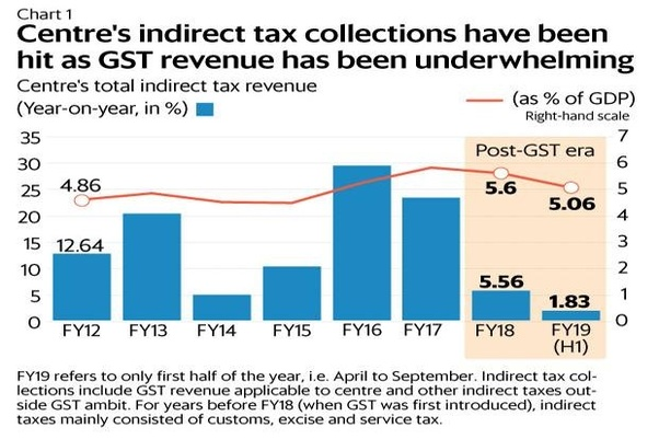 is gst applicable to net or gross revenue