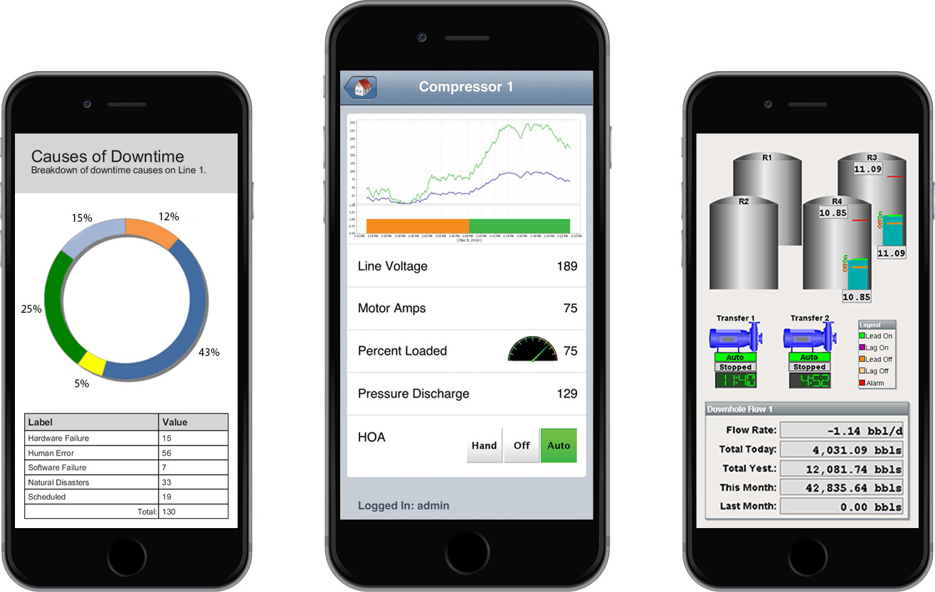 mobile device and mobile application securiyu