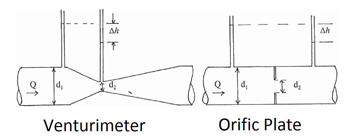 applications of venturimeter and orifice meter