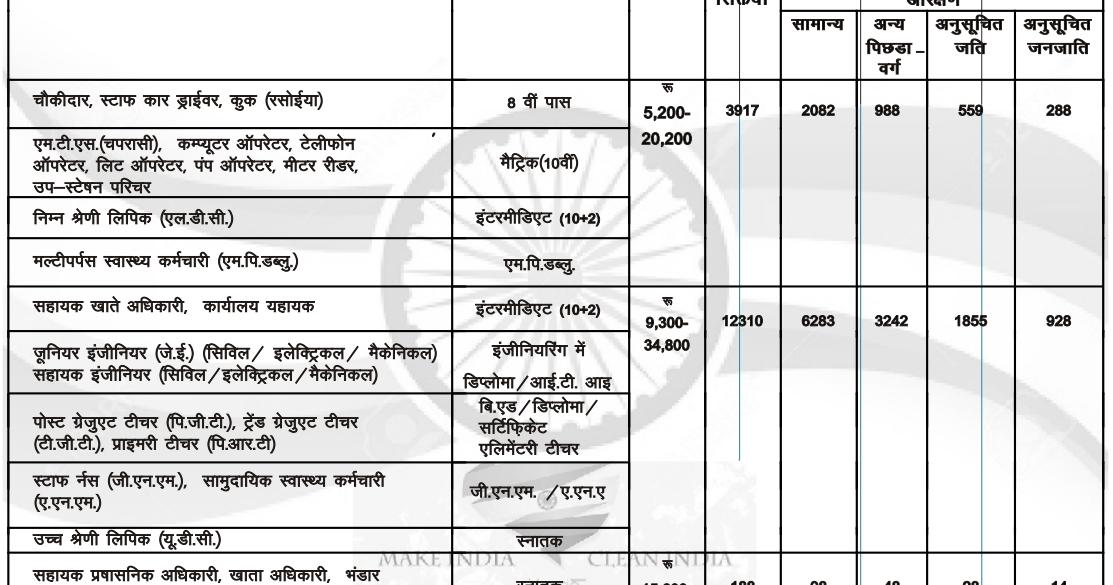 kaushal vikas yojana application form