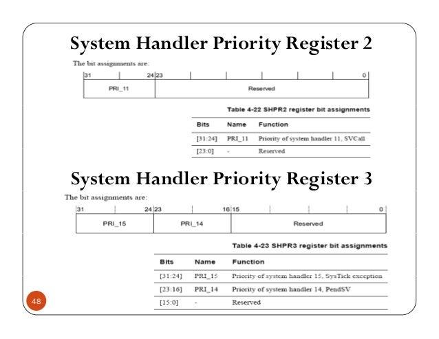 cortex m3 application interrupt and control register