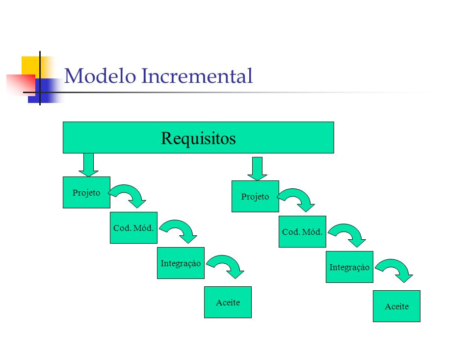 rapid application development iterative and incremental